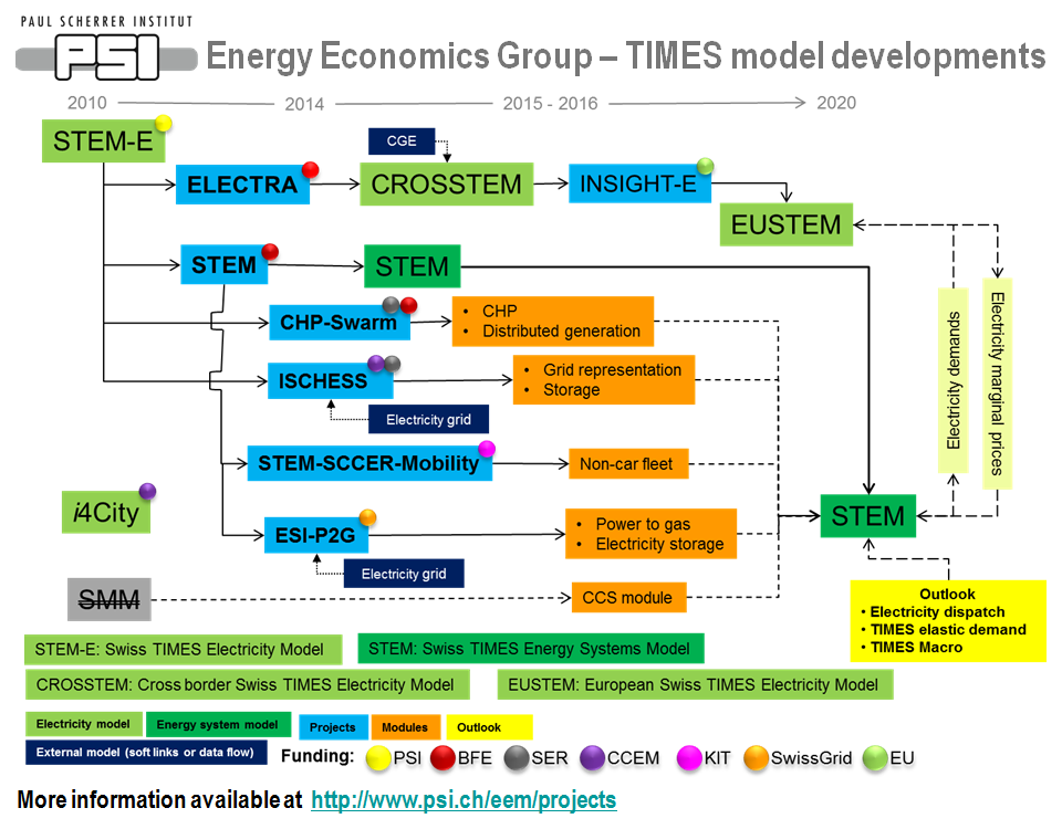 Energy Economics Group - TIMES model developments