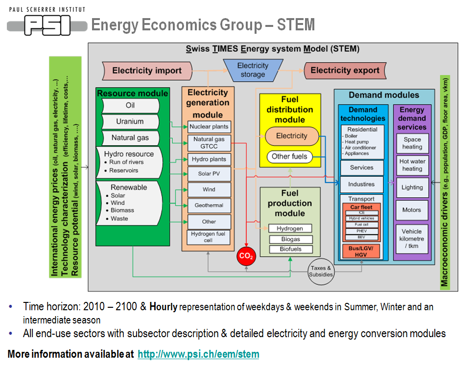Energy Economics Group - STEM