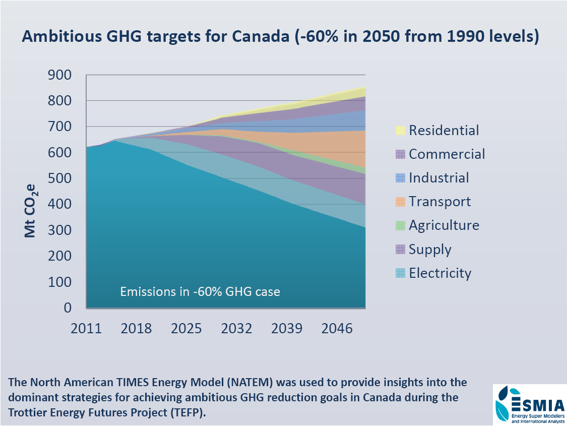 Ambitious GHG targets for Canada