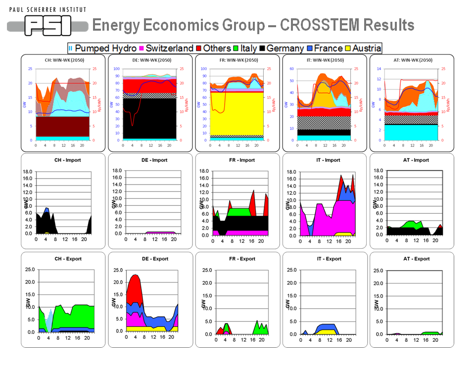 EEG – CROSSTEM Results